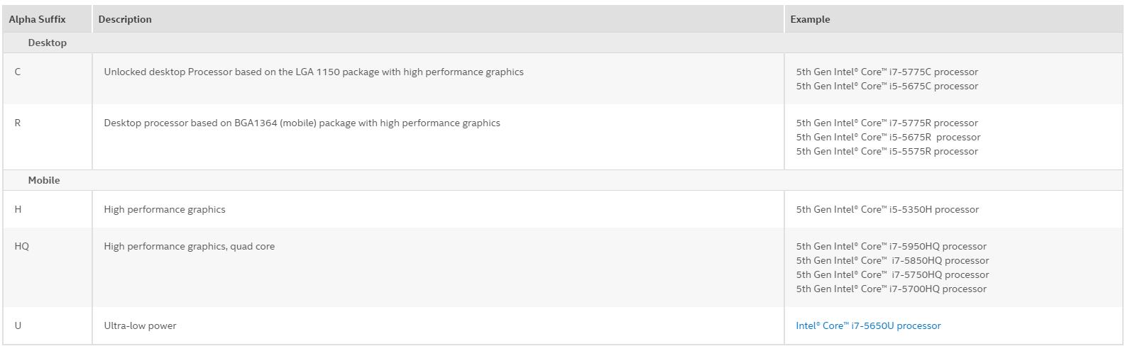 sufijos de rendimiento procesadores intel