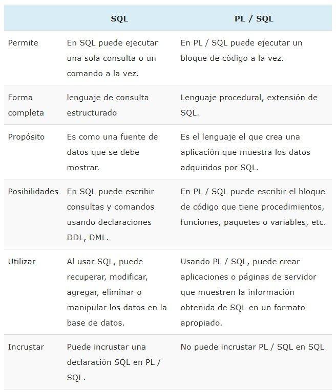 Diferencias entre SQL y PL/SQL