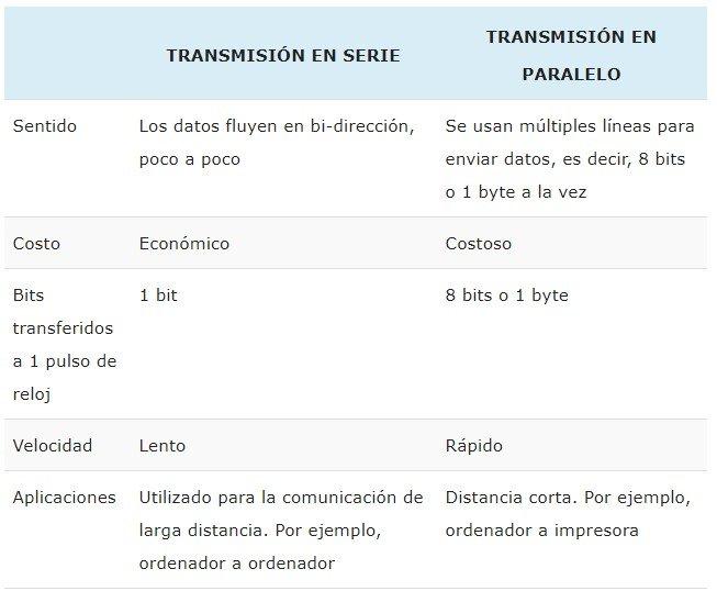 Tipos de transmisiones ventajas y desventajas